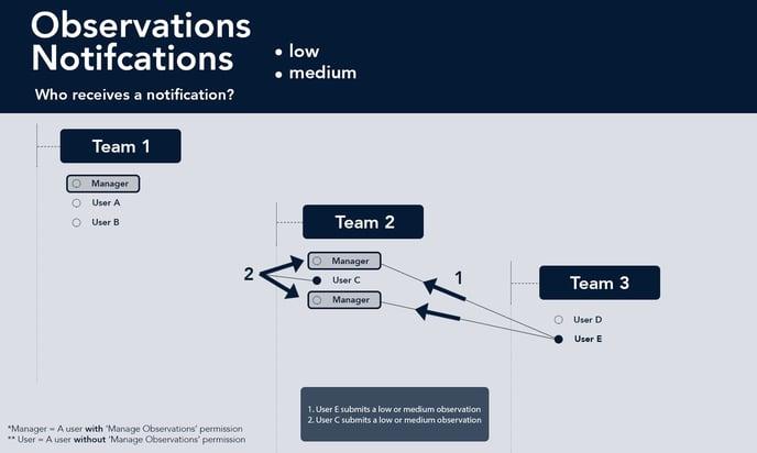 Observations notifications - low medium